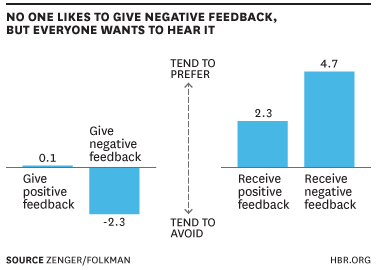 Performance Reviews Negative Feedback Accountability
