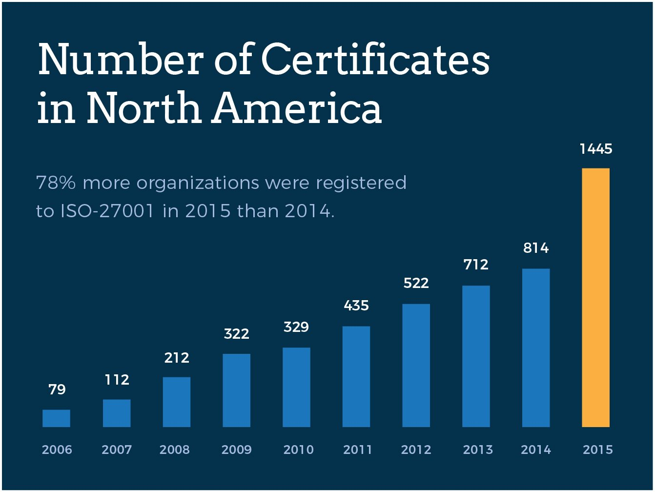ISO 27001 certifcation trends over time
