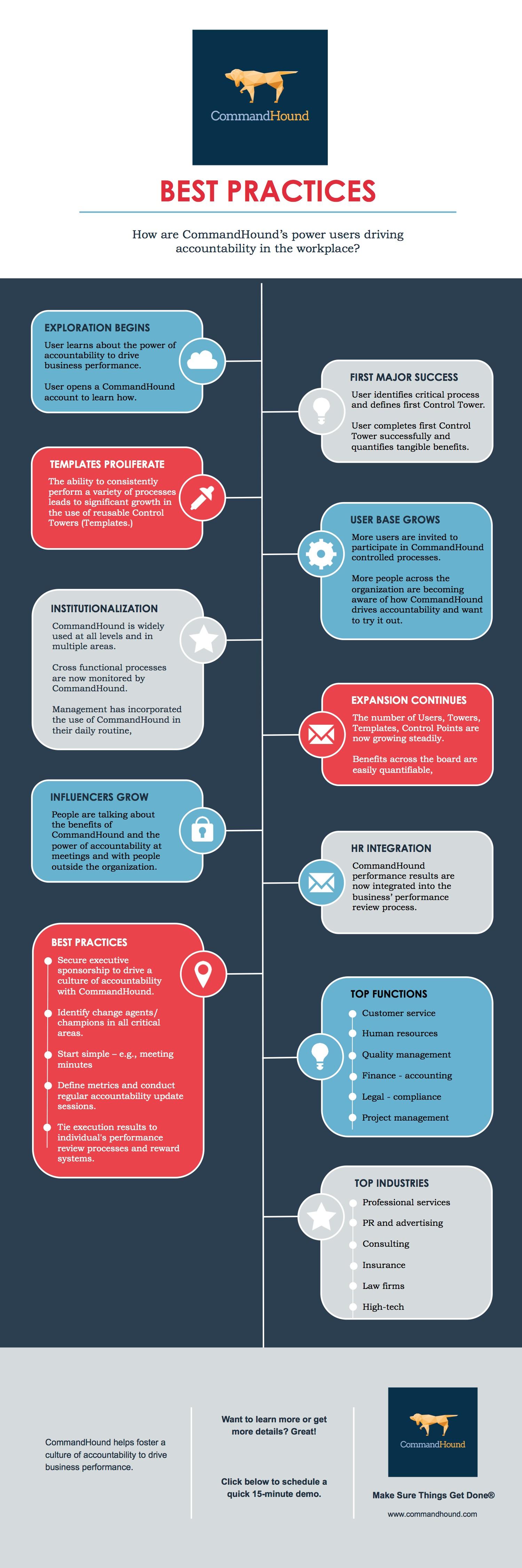 CommandHound Best Practices Infographic