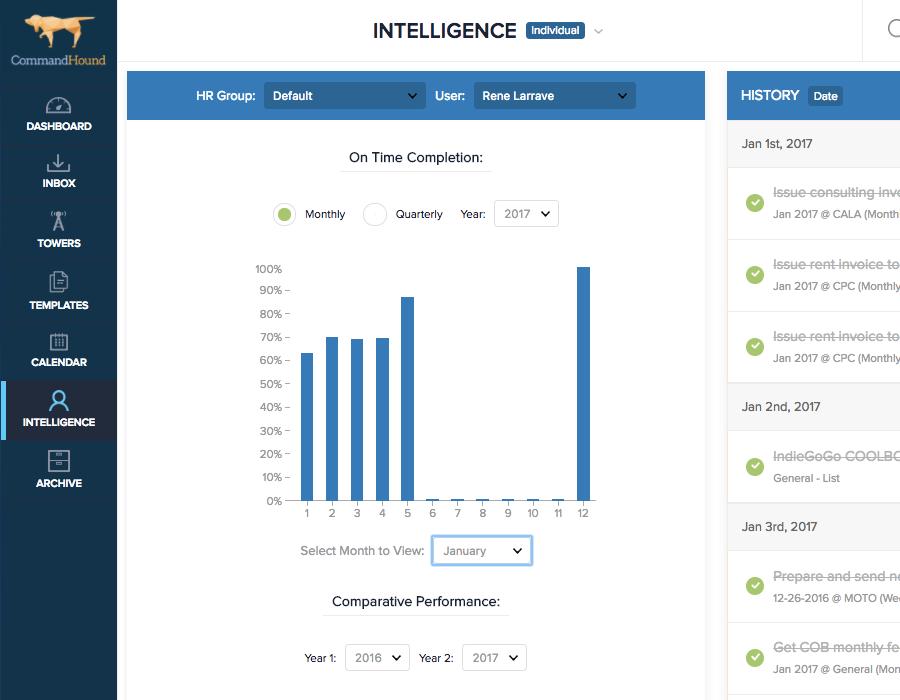 CH Intelligence Accountability