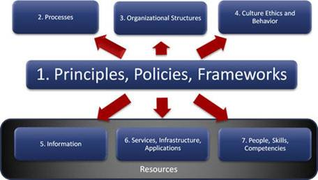 COBIT5 Information Security Enablers
