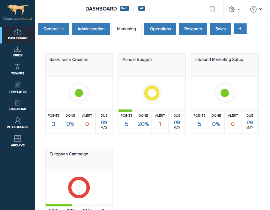 CommandHound Dashboard GTD Accountability
