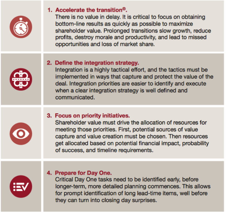 PwC's 7 Tenets of a successful integration for mergers and acquisitions.